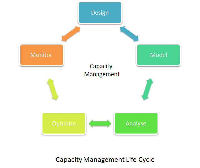 Capacity Management Cycle