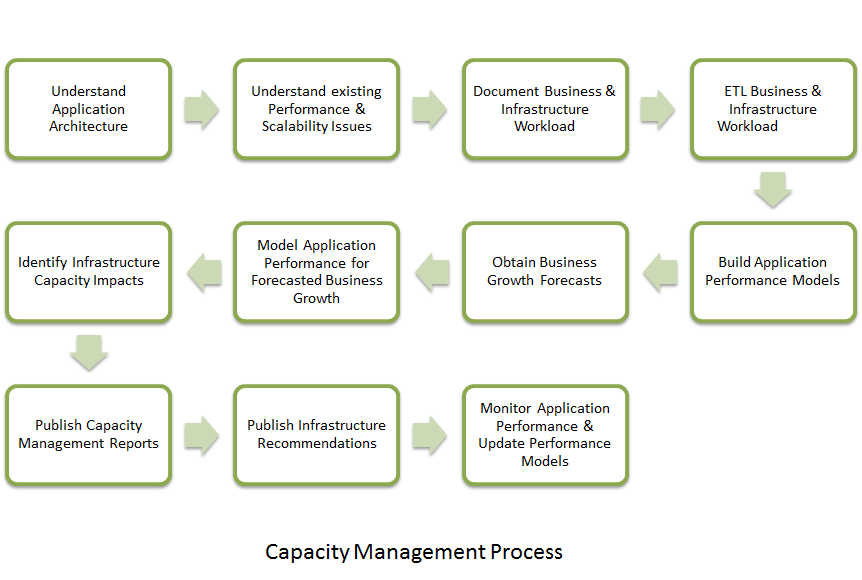 Capacity Management Process - Input/Output