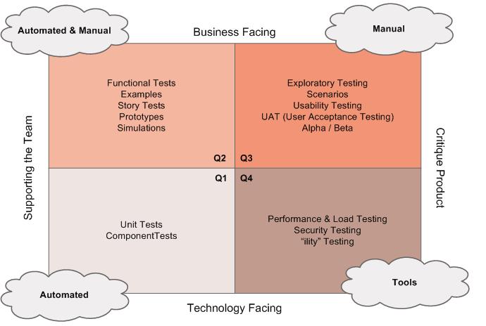 Tool Selection Quadrant