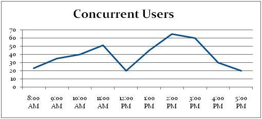 Concurrent User