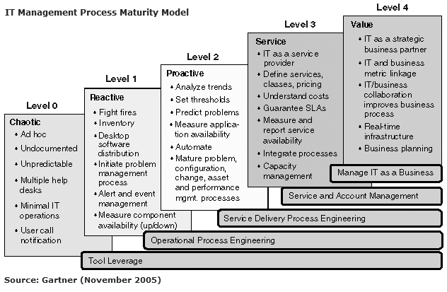 Gartner IT Management Process Maturity