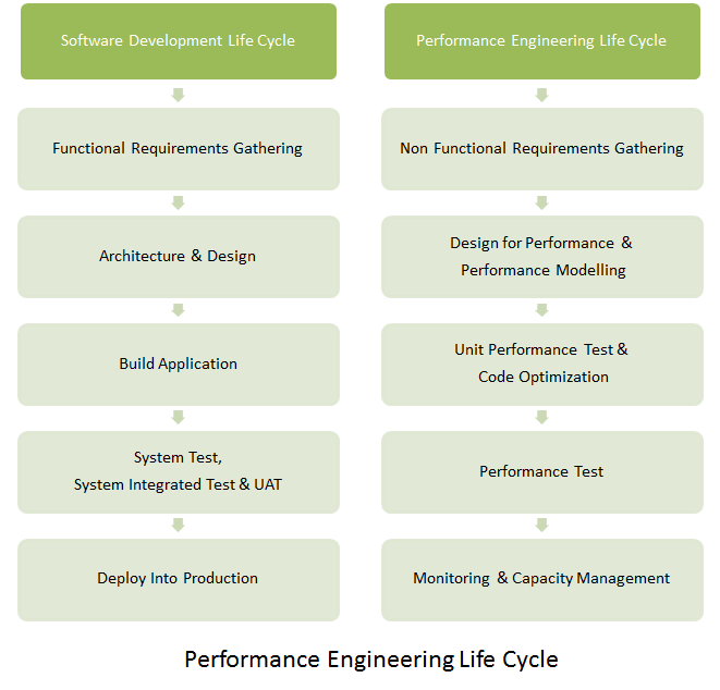 Performance Engineering Lifecyle