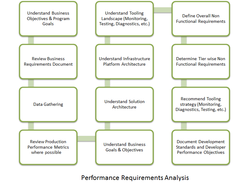Performance Requirements Analysis