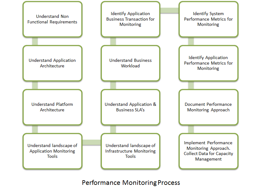 Application Performance Monitoring Process