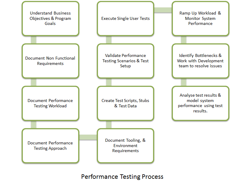 Performance Testing Modelling Process