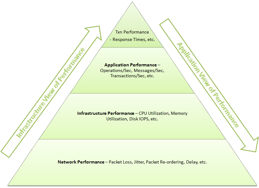 Application & Infrastructure View Of Performance