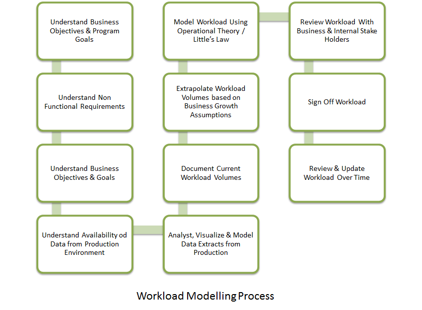 Workload Modelling Process